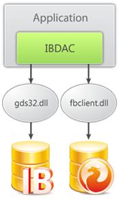 IBDAC v5.1.4 full source